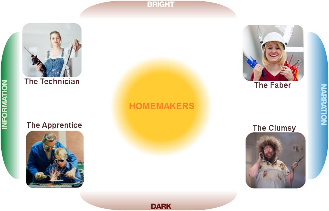 Netnografia dell'Homemaking