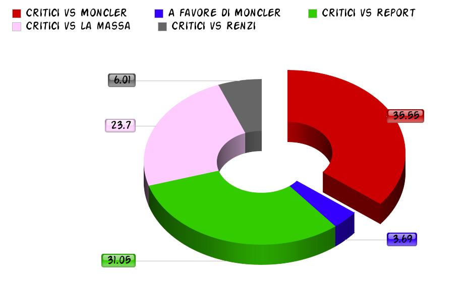 Critici vs Moncler
