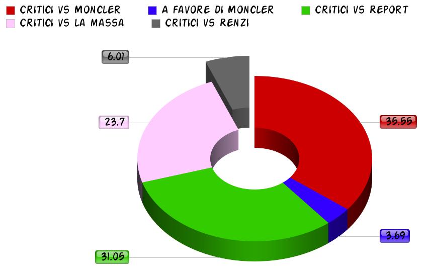 Critici vs Renzi