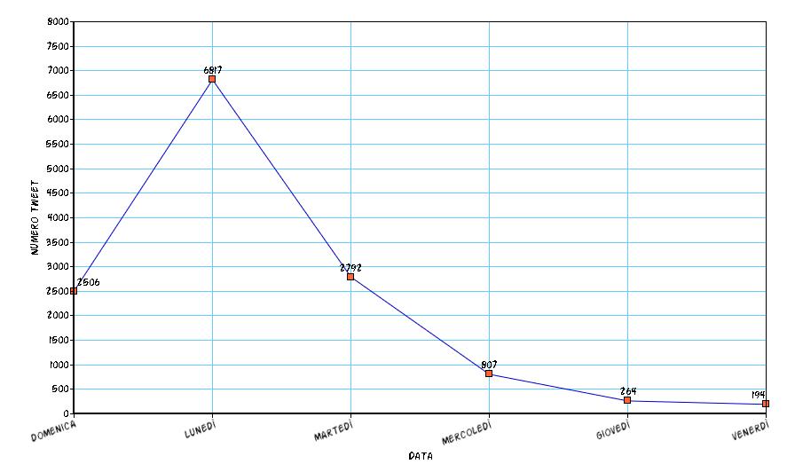 Tweet Moncler e Report - Numero in valore assoluto