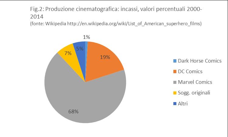 Un'indagine Twitter sulla composizione di genere della fanbase di Marvel, DC, Dark Horse, Vertigo, Oni, Image